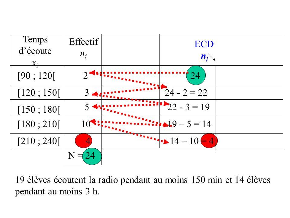 Temps d'écoutexi. Effectif. ni. ECD. ni. [90 ; 120[ 2. 24. [120 ; 150[ 3. 24 - 2 = 22. 5. 22 - 3 = 19.